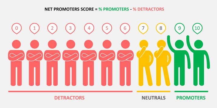 tribe-of-brands-blog-5-easy-ways-to-measure-customer-satisfaction-1